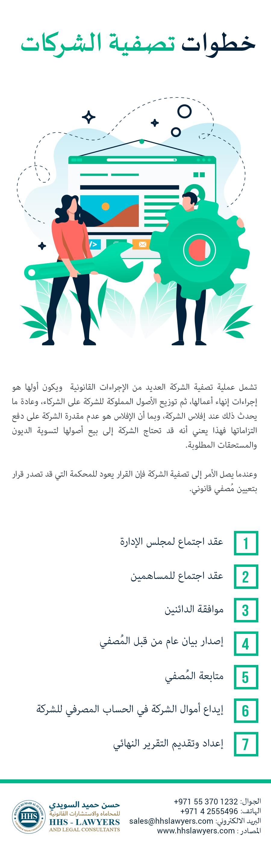 خطوات تصفية الشركات في الامارات